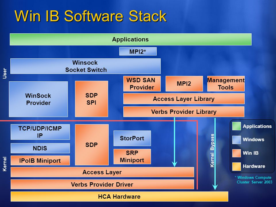 Win IB Software Stack HCA Hardware Windows Applications Win IB Hardware Access Layer Verbs Provider Driver WSD SAN Provider SRP Miniport StorPort IPoIB Miniport NDIS TCP/UDP/ICMP IP Verbs Provider Library Access Layer Library Management Tools SDP SPI Winsock Socket Switch Applications WinSock Provider MPI2 User Kernel MPI2* * Windows Compute Cluster Server 2003 Kernel Bypass