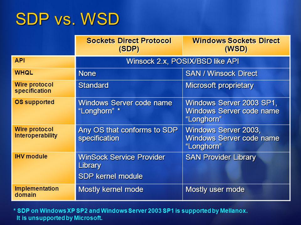 SDP vs.