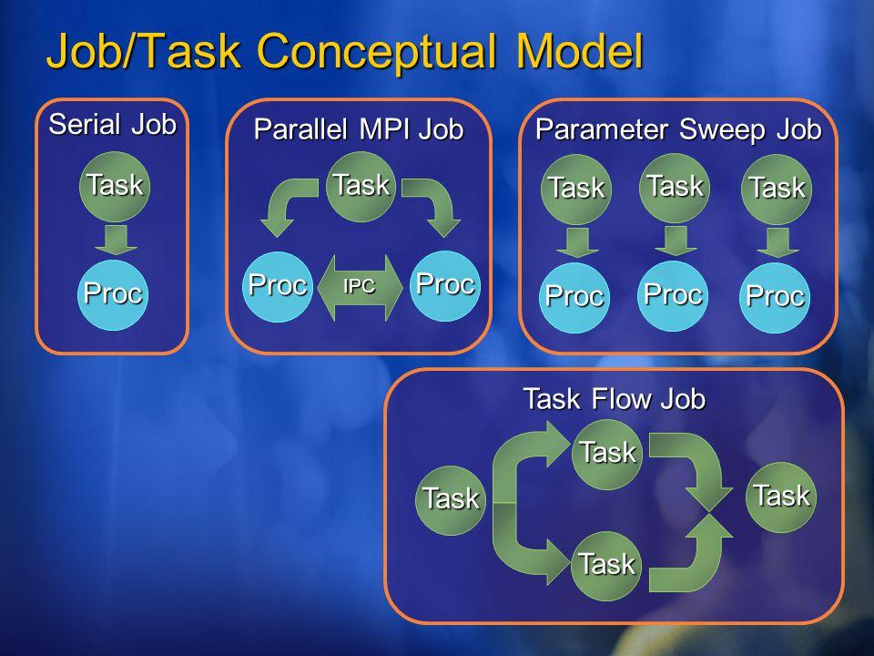 Job/Task Conceptual Model Serial Job Task Proc Parallel MPI Job Task Proc Proc IPC Parameter Sweep Job Task Proc Task Proc Task Proc Task Flow Job Task Task Task Task