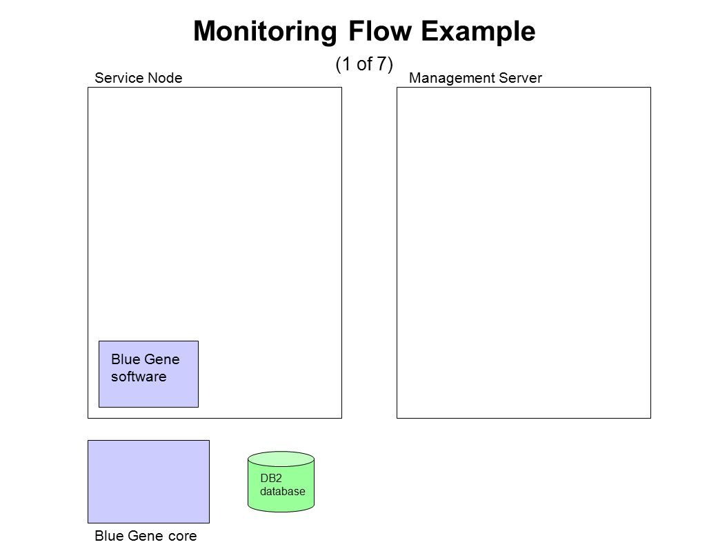Monitoring Flow Example (1 of 7) DB2 database Blue Gene software Service NodeManagement Server Blue Gene core