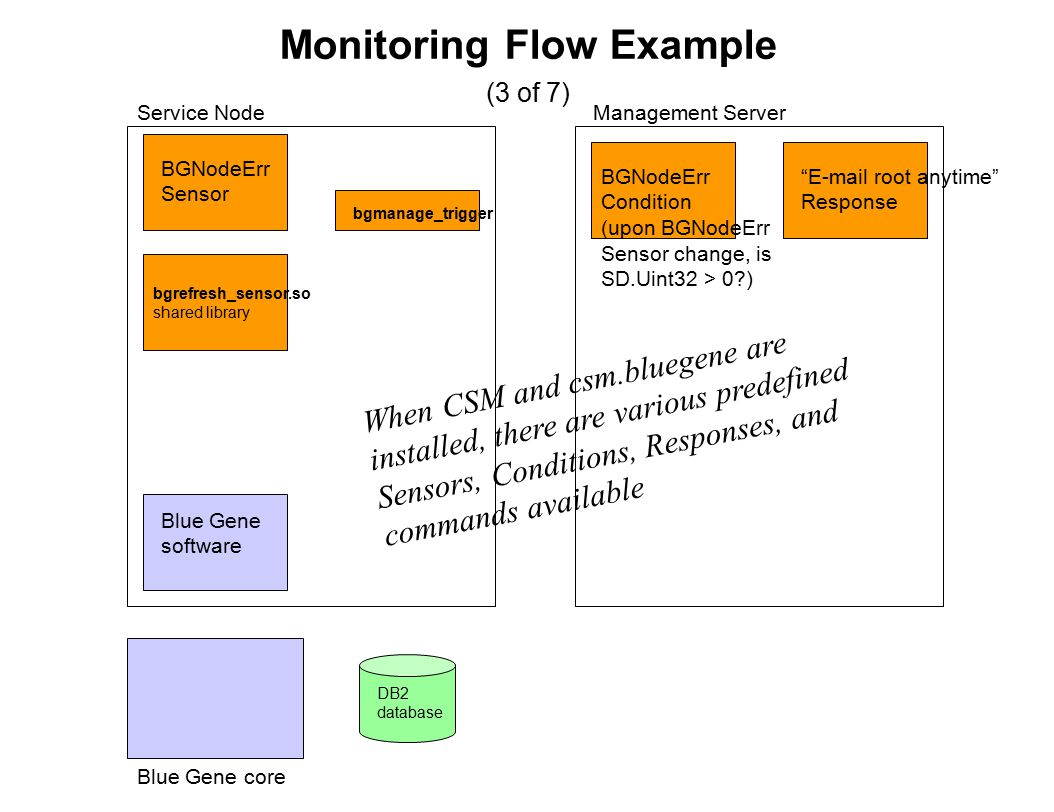 Monitoring Flow Example (3 of 7) Blue Gene core Blue Gene software Service NodeManagement Server BGNodeErr Sensor BGNodeErr Condition (upon BGNodeErr Sensor change, is SD.Uint32 > 0 ) When CSM and csm.bluegene are installed, there are various predefined Sensors, Conditions, Responses, and commands available E-mail root anytime Response DB2 database bgmanage_trigger bgrefresh_sensor.so shared library