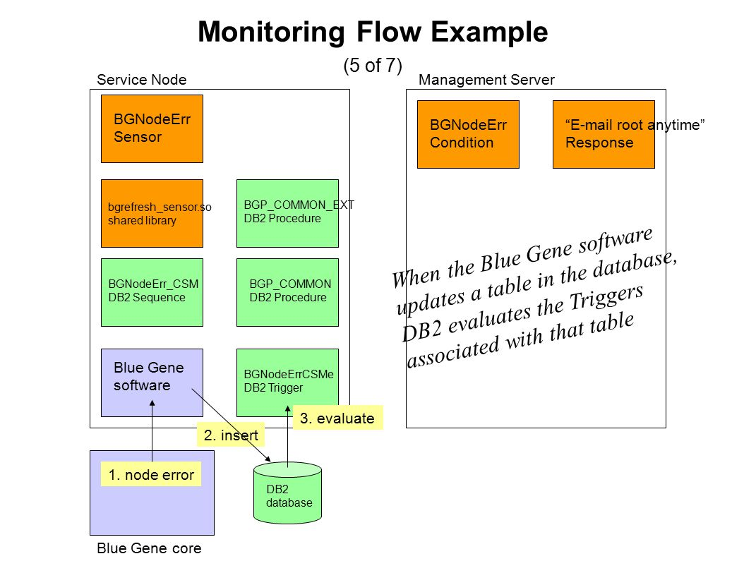 Monitoring Flow Example (5 of 7) Blue Gene core Blue Gene software Service NodeManagement Server BGNodeErr Sensor BGNodeErr Condition BGNodeErrCSMe DB2 Trigger BGNodeErr_CSM DB2 Sequence BGP_COMMON DB2 Procedure BGP_COMMON_EXT DB2 Procedure bgrefresh_sensor.so shared library E-mail root anytime Response 1.