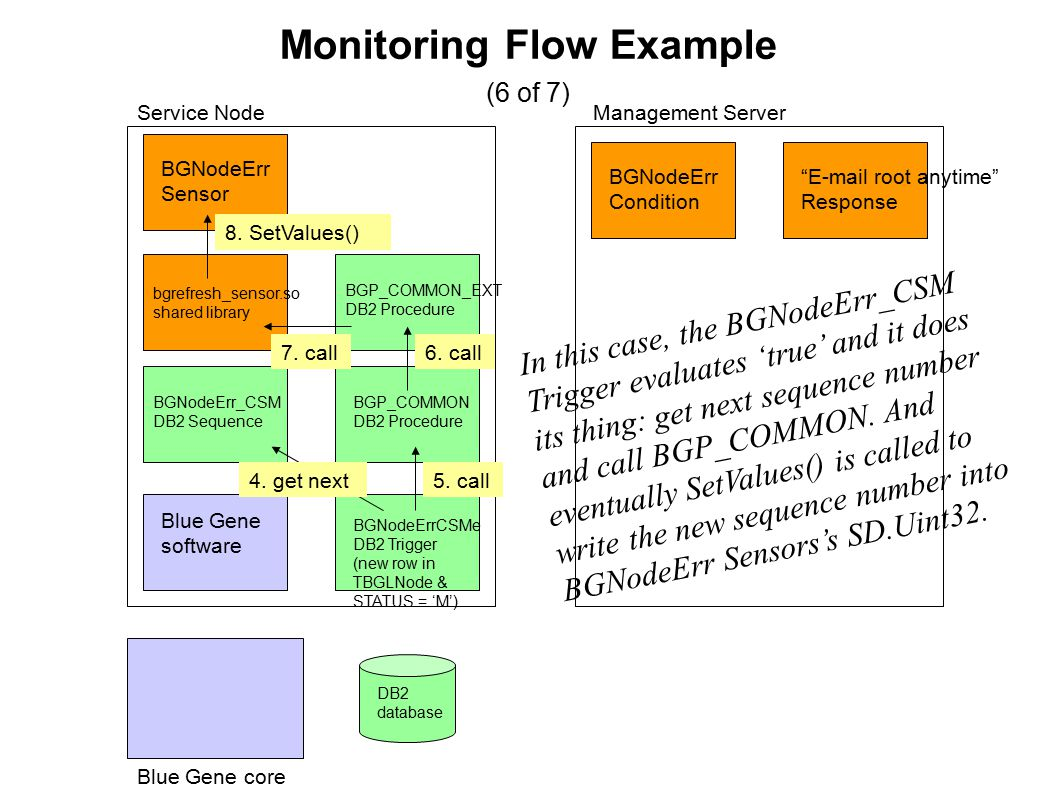 Monitoring Flow Example (6 of 7) Blue Gene core Blue Gene software Service NodeManagement Server BGNodeErr Sensor BGNodeErr Condition BGNodeErr_CSM DB2 Sequence BGP_COMMON DB2 Procedure BGP_COMMON_EXT DB2 Procedure bgrefresh_sensor.so shared library E-mail root anytime Response 4.