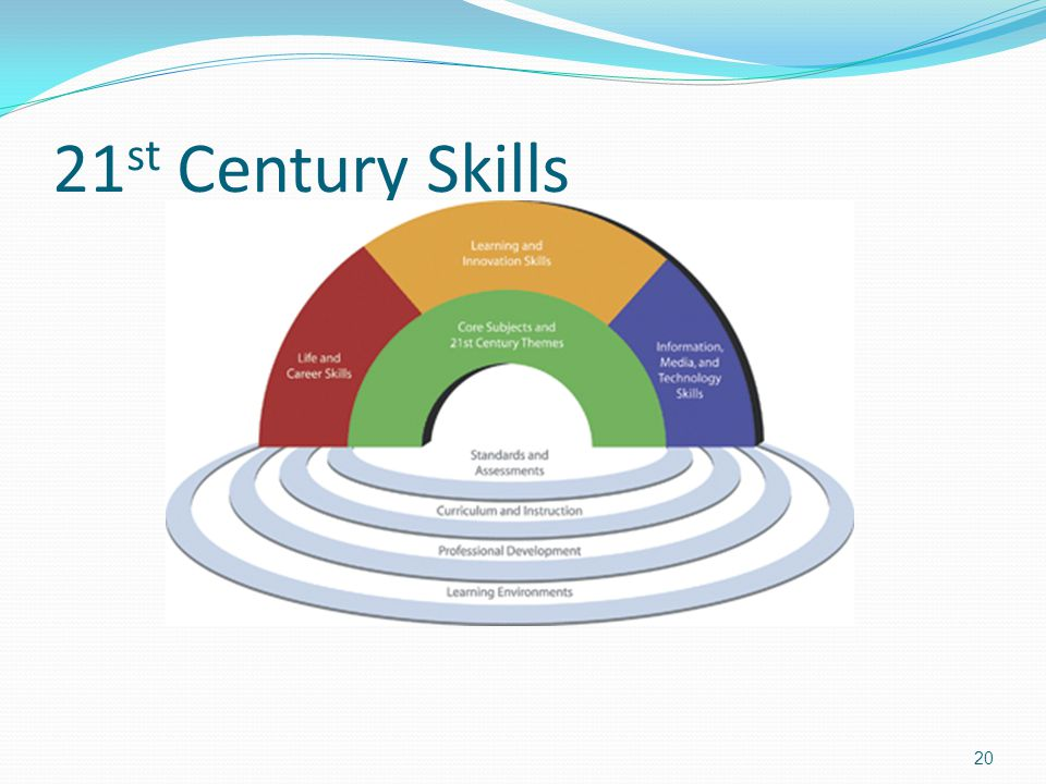 21 st Century Skills 20