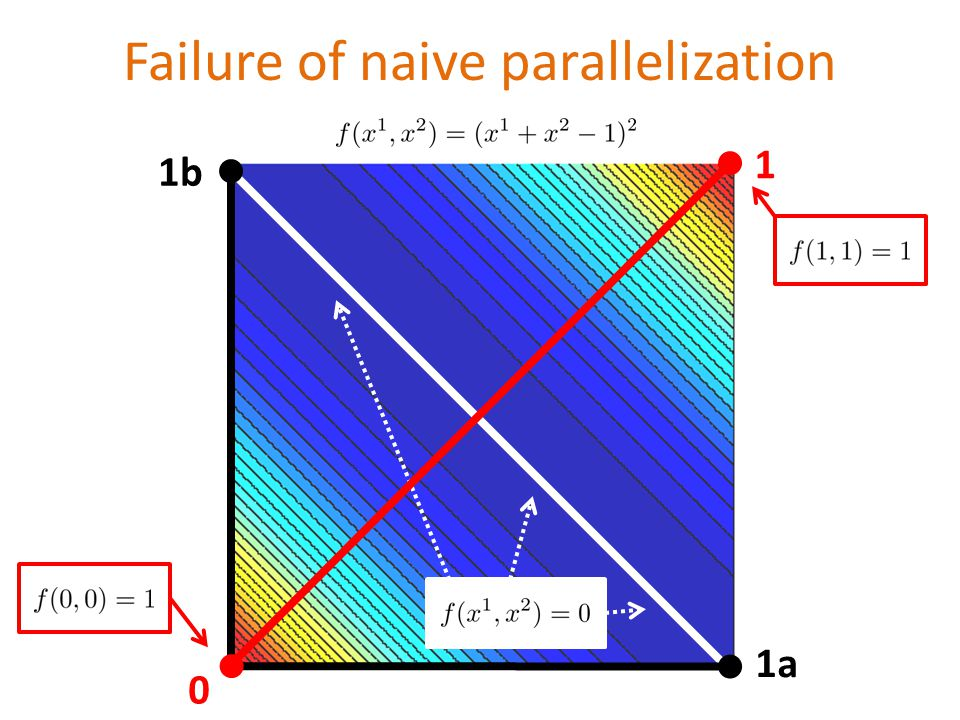 Failure of naive parallelization 1 1a 1b 0