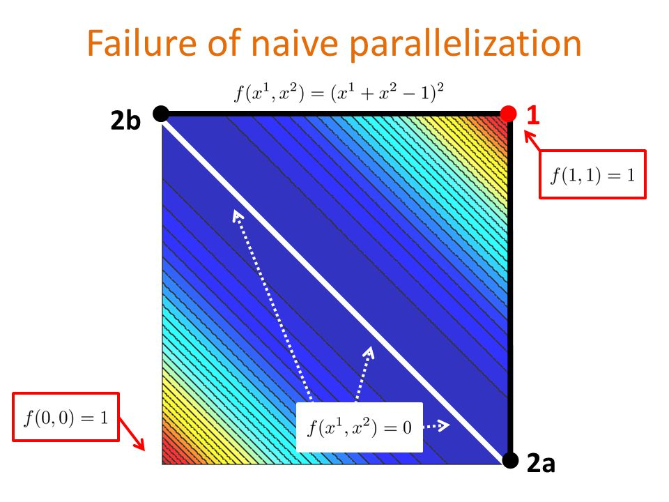 Failure of naive parallelization 1 2a 2b