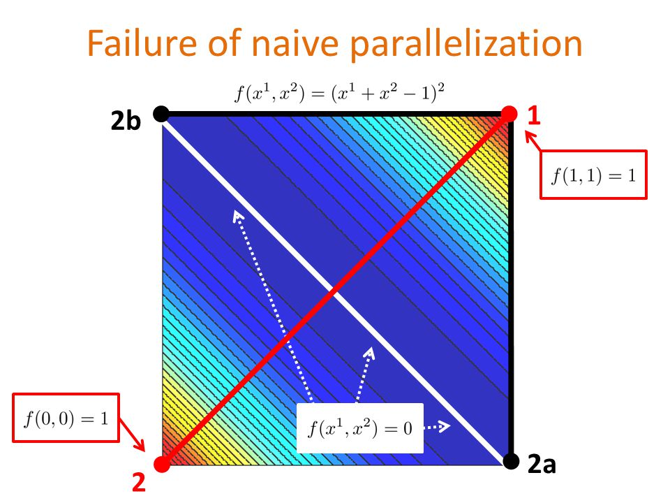 Failure of naive parallelization 1 2a 2b 2