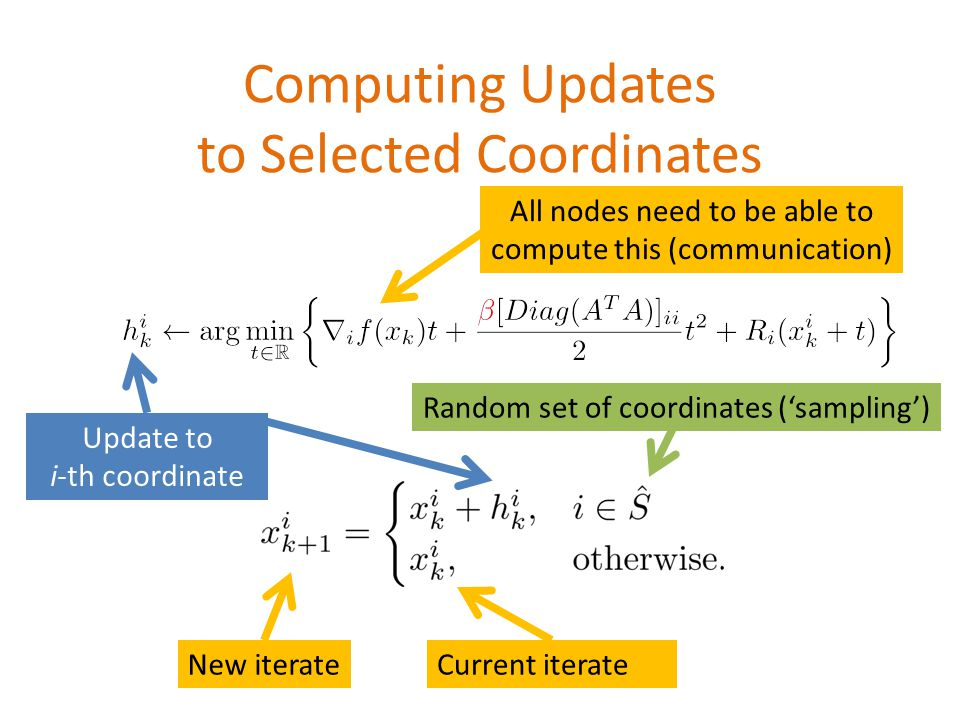 Computing Updates to Selected Coordinates Random set of coordinates ('sampling') Current iterateNew iterate Update to i-th coordinate All nodes need to be able to compute this (communication)