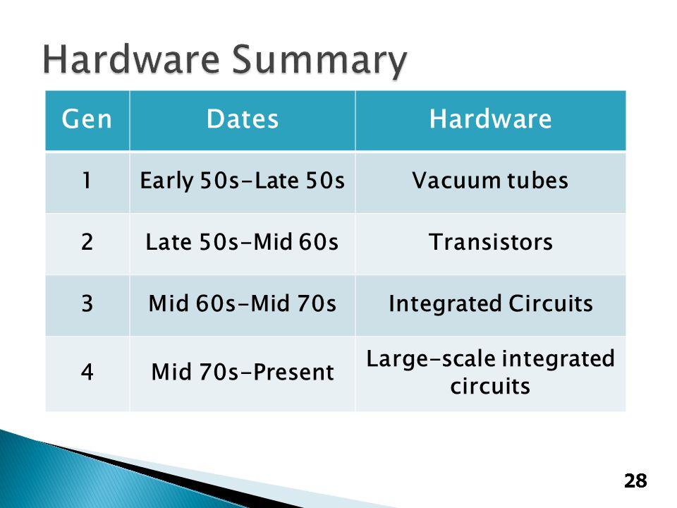 28 GenDatesHardware 1Early 50s-Late 50sVacuum tubes 2Late 50s-Mid 60sTransistors 3Mid 60s-Mid 70sIntegrated Circuits 4Mid 70s-Present Large-scale integrated circuits