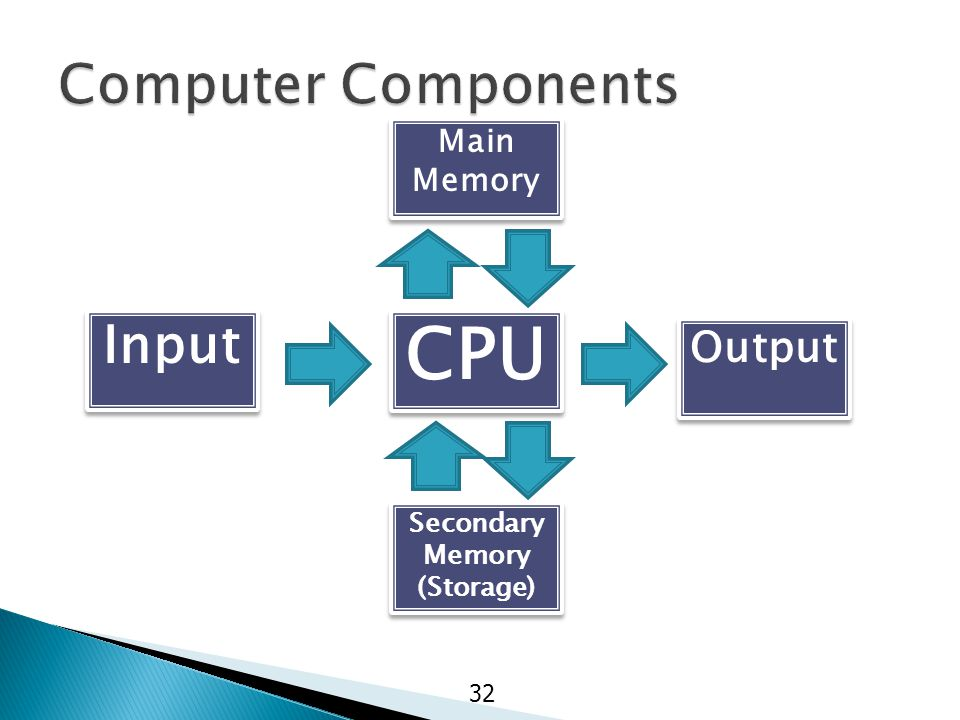 32 CPU Main Memory Secondary Memory (Storage) Secondary Memory (Storage) Input Output