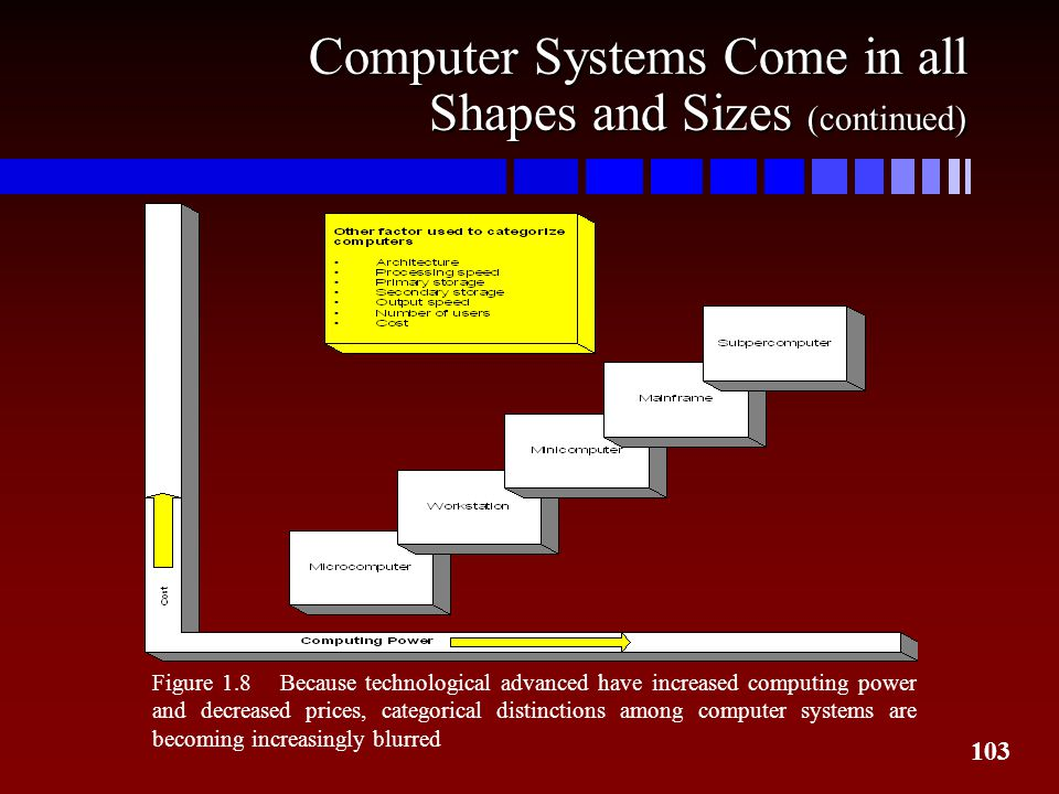 103 Computer Systems Come in all Shapes and Sizes (continued) Figure 1.8 Because technological advanced have increased computing power and decreased p