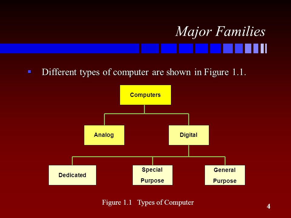 4 Major Families Computers DigitalAnalog General Purpose Dedicated Special Purpose  Different types of computer are shown in Figure 1.1. Figure 1.1 T