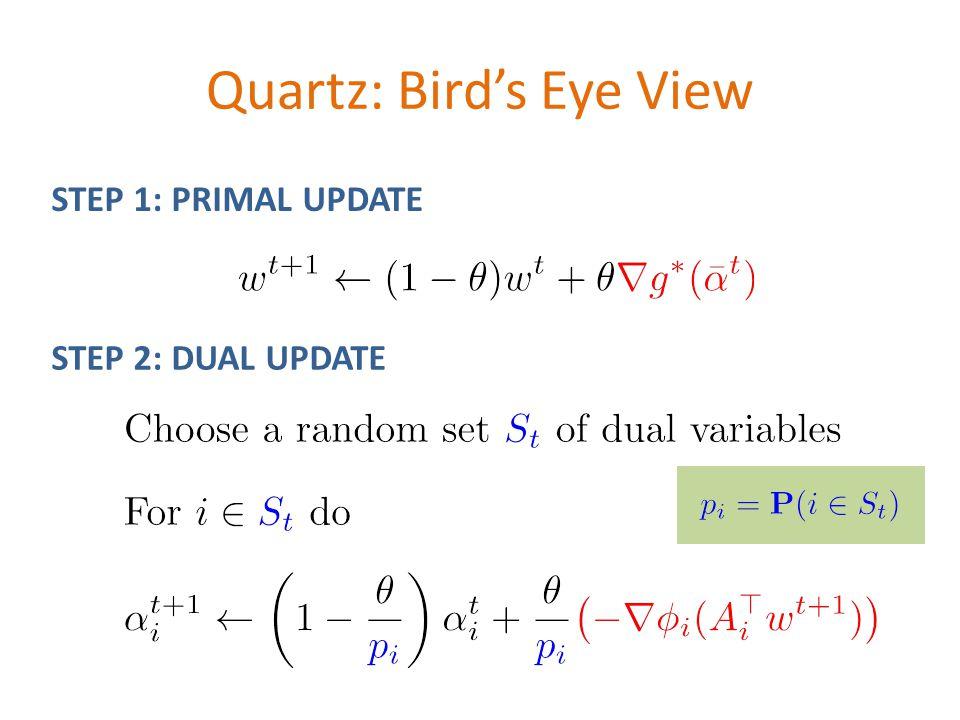 Quartz: Bird's Eye View \[(\alpha^t,w^t) \qquad \Rightarrow \qquad (\alpha^{t+1},w^{t+1})\] \[w^{t+1} \leftarrow (1-\theta)w^t + \theta {\color{red}\nabla g^*(\bar{\alpha}^t)}\] \[\alpha_i^{t+1} \leftarrow \left(1-\frac{\theta}{{\color{blue}p_i}}\right) \alpha_i^{t} + \frac{\theta}{{\color{blue}p_i}}{\color{red} \left(-\nabla \phi_i(A_i^\top w^{t+1})\right)} \] STEP 1: PRIMAL UPDATE STEP 2: DUAL UPDATE Choose a random set ${\color{blue}S_t}$ of dual variables ${\color{blue}p_i = \mathbf{P}(i\in S_t)}$