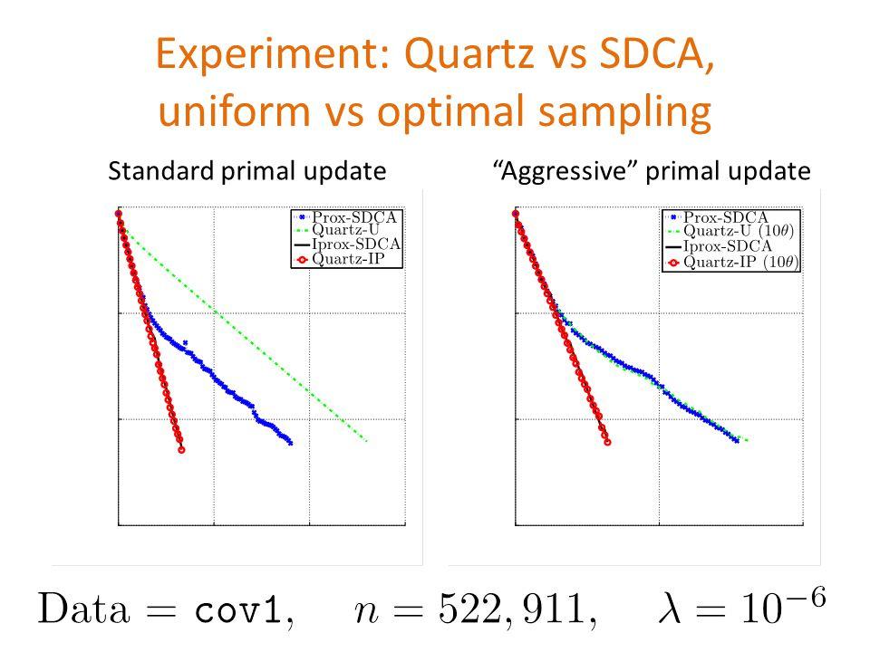 Standard primal update Experiment: Quartz vs SDCA, uniform vs optimal sampling Aggressive primal update Data = \texttt{cov1}, \quad $n=522,911$, \quad$\lambda = 10^{-6}$