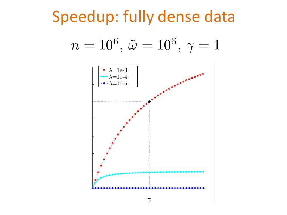 Speedup: fully dense data
