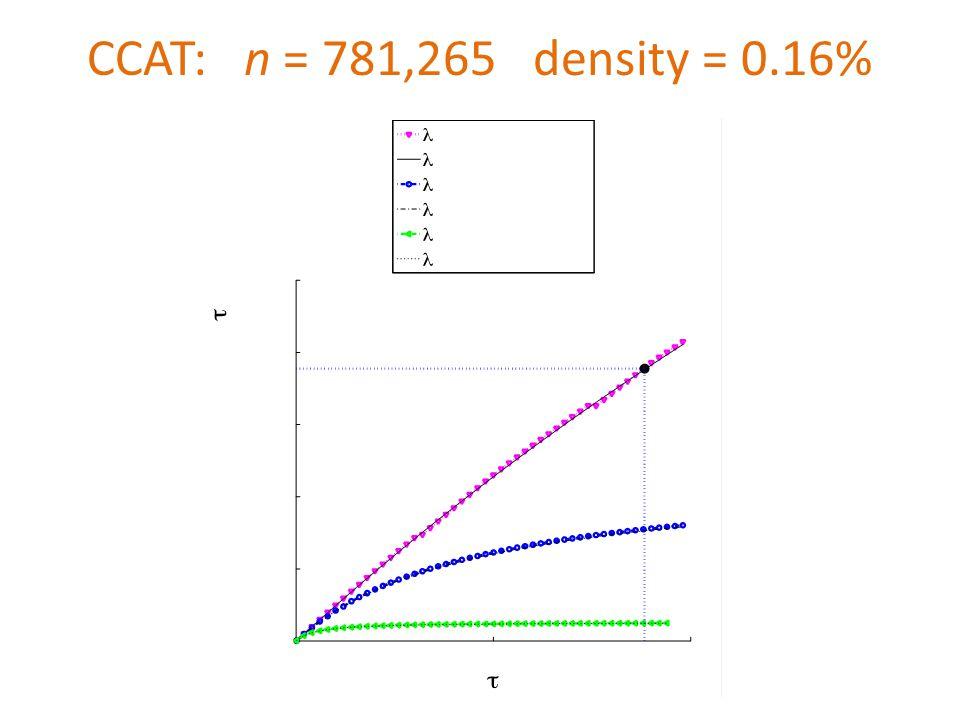 CCAT: n = 781,265 density = 0.16%