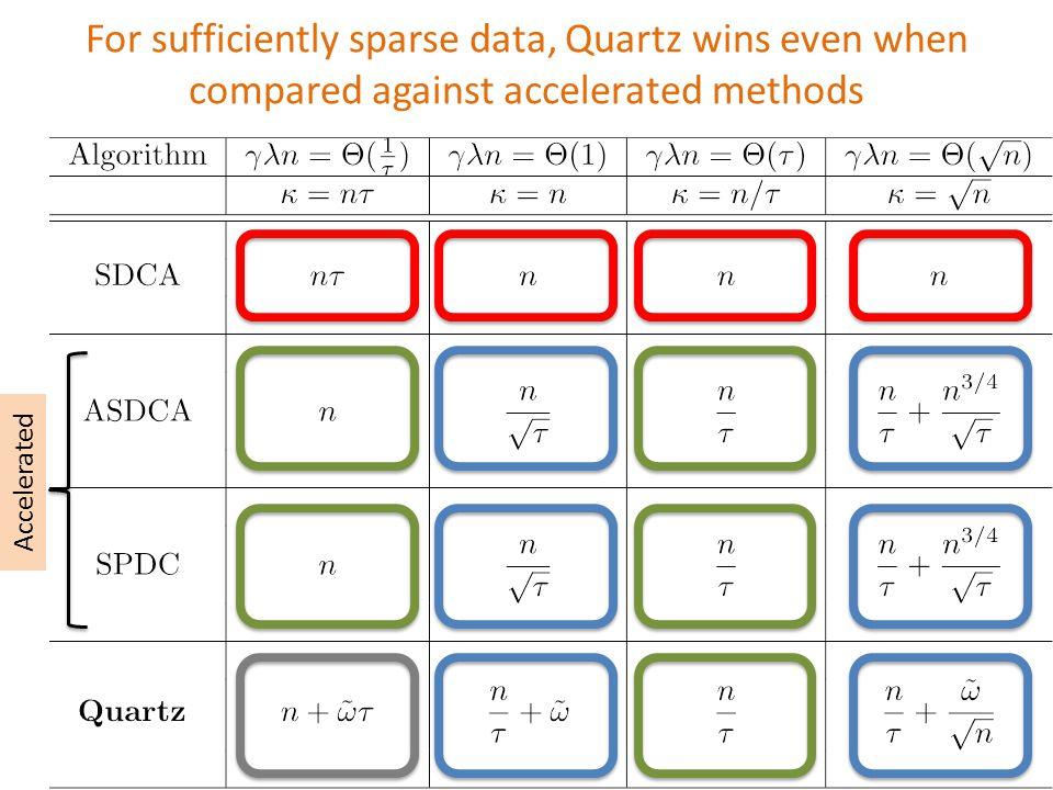 \begin{tabular}{c|c|c|c|c} \hline Algorithm & $\gamma\lambda n = \Theta(\tfrac{1}{\tau})$ & $\gamma\lambda n = \Theta(1)$ & $\gamma\lambda n = \Theta(\tau)$ & $\gamma\lambda n = \Theta(\sqrt{n})$\ \hline & $\kappa = n\tau$ & $\kappa = n$ & $\kappa = n/\tau$ & $\kappa = \sqrt{n}$\ \hline &&&&\ SDCA & $n \tau$ & $n$ & $n$ & $n$\ &&&&\ \hline &&&&\ ASDCA & $n$ & $\displaystyle \frac{n}{\sqrt{\tau}}$ & $\displaystyle \frac{n}{\tau}$ & $\displaystyle \frac{n}{\tau} + \frac{n^{3/4}}{\sqrt{\tau}}$\ &&&&\ \hline &&&&\ SPDC & $n$ & $\displaystyle \frac{n}{\sqrt{\tau}}$ & $\displaystyle \frac{n}{\tau}$ & $\displaystyle \frac{n}{\tau} + \frac{n^{3/4}}{\sqrt{\tau}}$\ &&&&\ \hline &&&&\ \bf{Quartz } & $\displaystyle n + \tilde{\omega}\tau$ & $\displaystyle \frac{n}{\tau} +\tilde{\omega}$ & $\displaystyle \frac{n}{\tau}$ & $\displaystyle \frac{n}{\tau} + \frac{\tilde{\omega}}{\sqrt{n}}$\ &&&&\ \hline \end{tabular} For sufficiently sparse data, Quartz wins even when compared against accelerated methods Accelerated