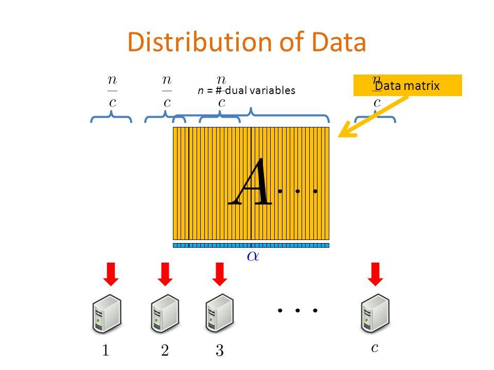 Distribution of Data n = # dual variables Data matrix