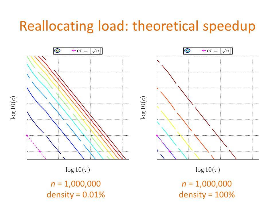 Reallocating load: theoretical speedup n = 1,000,000 density = 100% n = 1,000,000 density = 0.01%