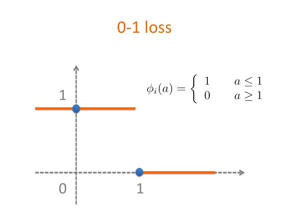 0-1 loss 01 1 \[ \phi_i(a)=\left\{\begin{array} {ll} 1 & \quad a\leq 1 \\ 0 & \quad a\geq 1 \end{array}\right.