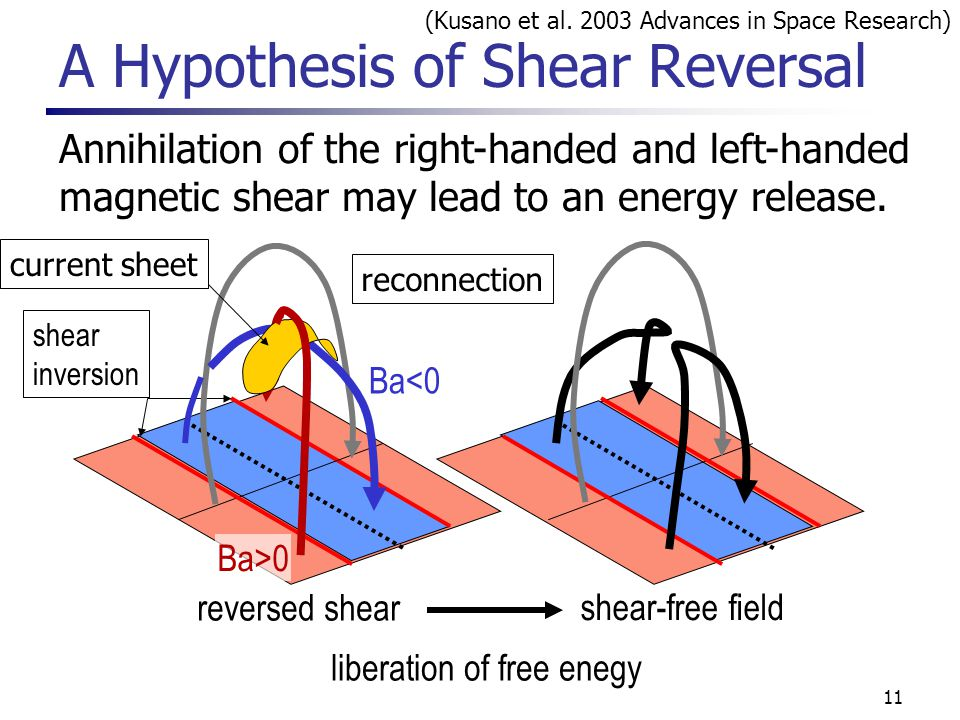 11 A Hypothesis of Shear Reversal Ba<0 Ba>0 Annihilation of the right-handed and left-handed magnetic shear may lead to an energy release.