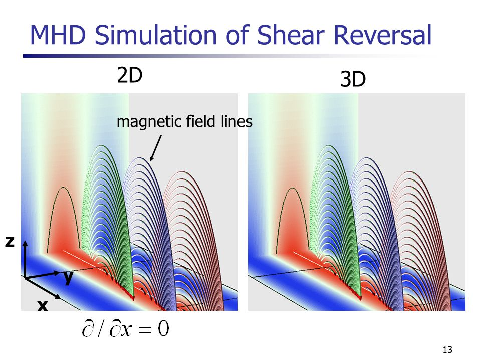 13 MHD Simulation of Shear Reversal 2D 3D x y z magnetic field lines