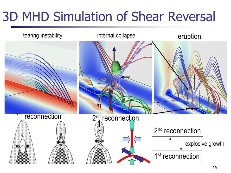 15 3D MHD Simulation of Shear Reversal 1 st reconnection 2 nd reconnection eruption 1 st reconnection 2 nd reconnection explosive growth tearing instability internal collapse