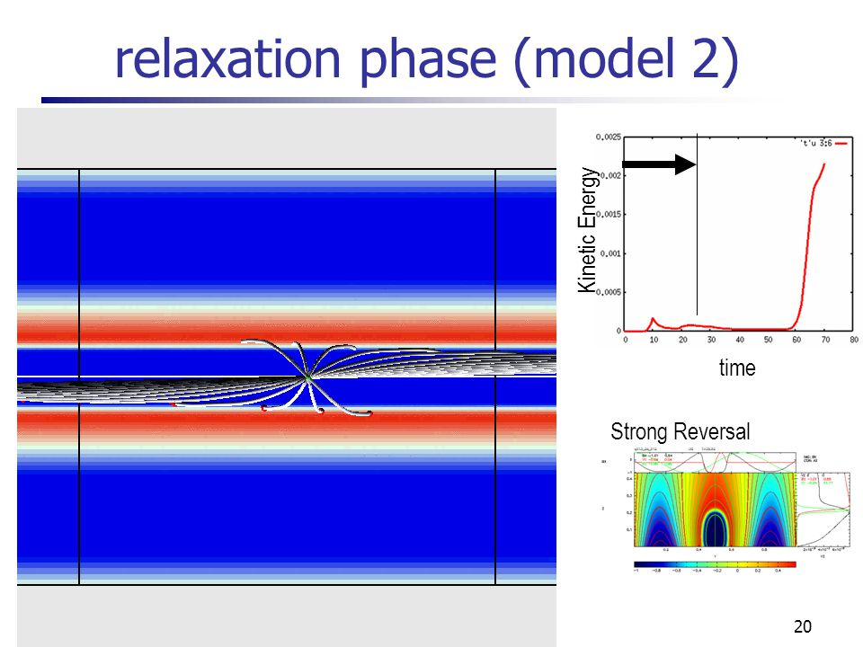 20 time Kinetic Energy relaxation phase (model 2) Strong Reversal