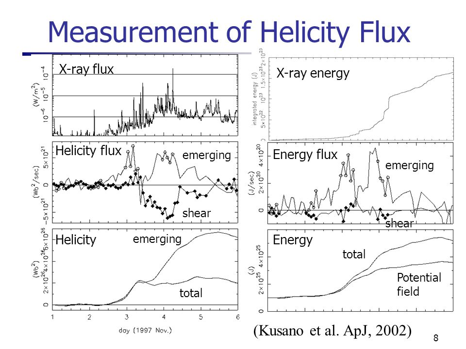 8 Measurement of Helicity Flux X-ray flux Helicity flux emerging shear Helicity emerging total X-ray energy Energy flux shear emerging Energy total Potential field (Kusano et al.