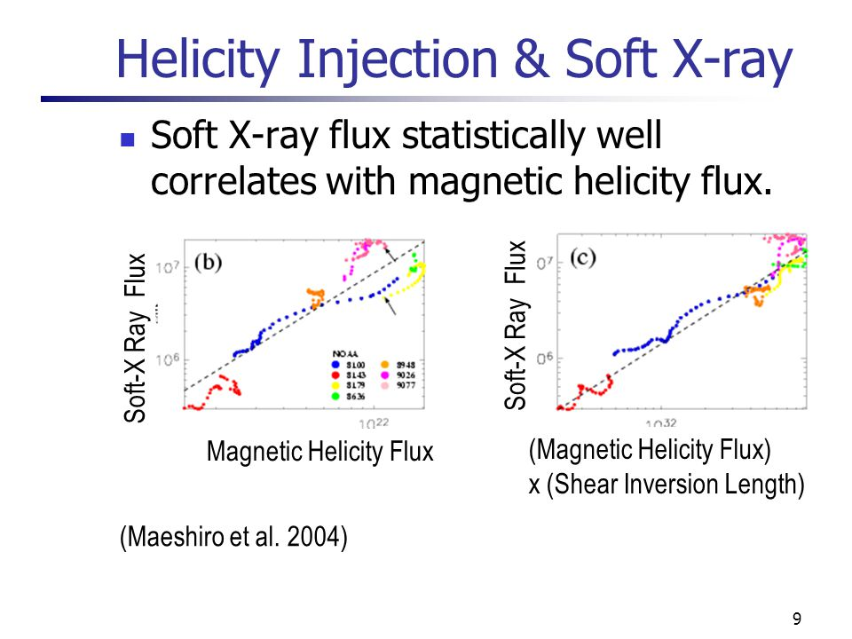 9 Helicity Injection & Soft X-ray Soft X-ray flux statistically well correlates with magnetic helicity flux.