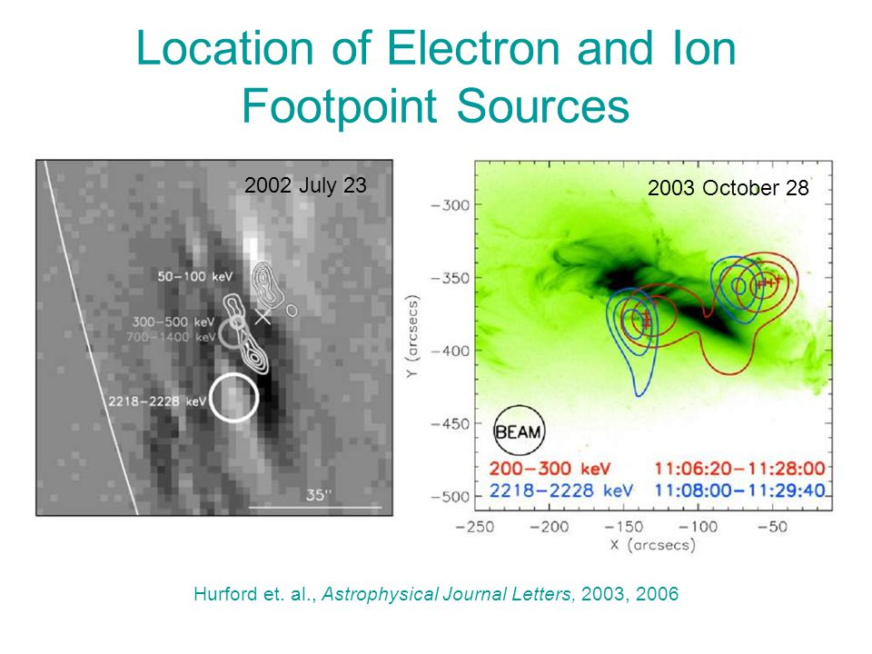 Location of Electron and Ion Footpoint Sources 2003 October 28 Hurford et. al., Astrophysical Journal Letters, 2003, 2006 2002 July 23