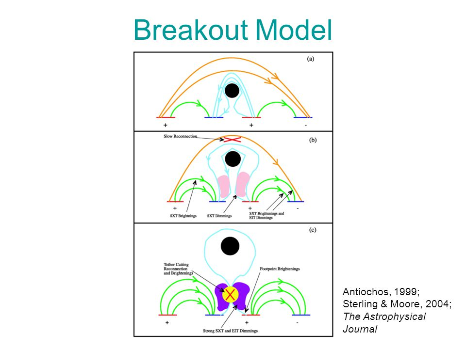 Breakout Model Antiochos, 1999; Sterling & Moore, 2004; The Astrophysical Journal