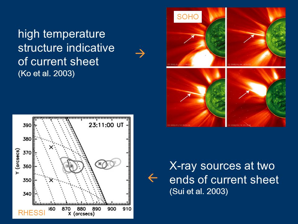high temperature structure indicative of current sheet (Ko et al.