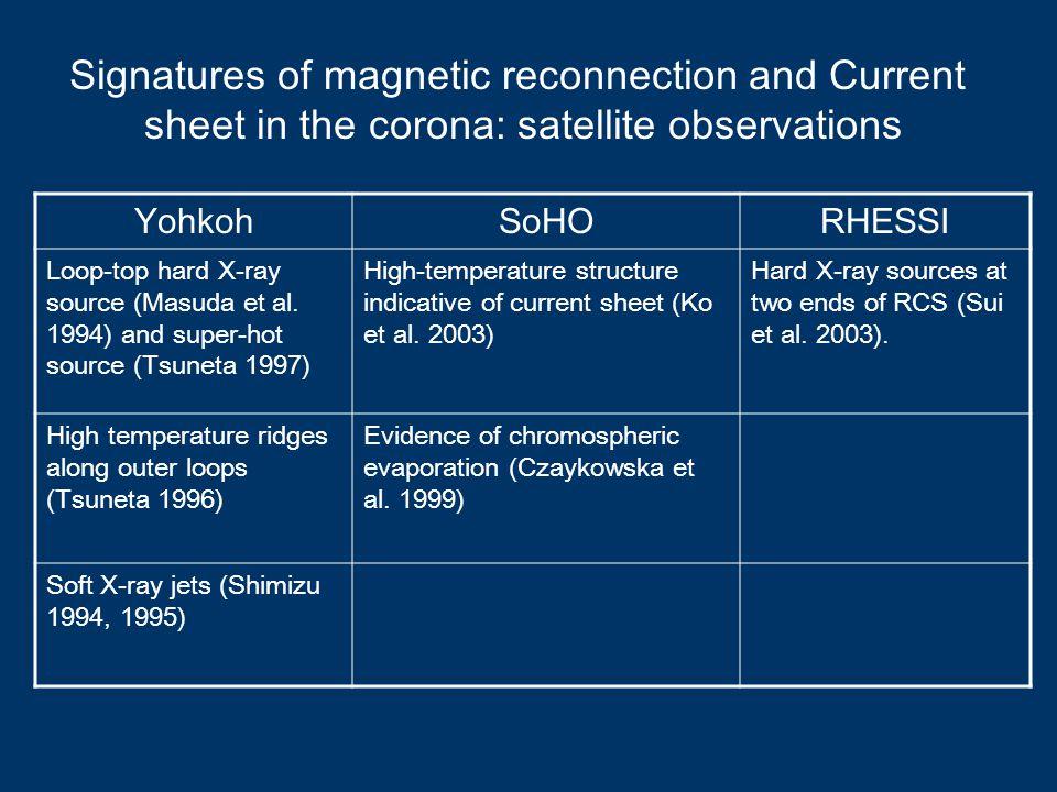 YohkohSoHORHESSI Loop-top hard X-ray source (Masuda et al.