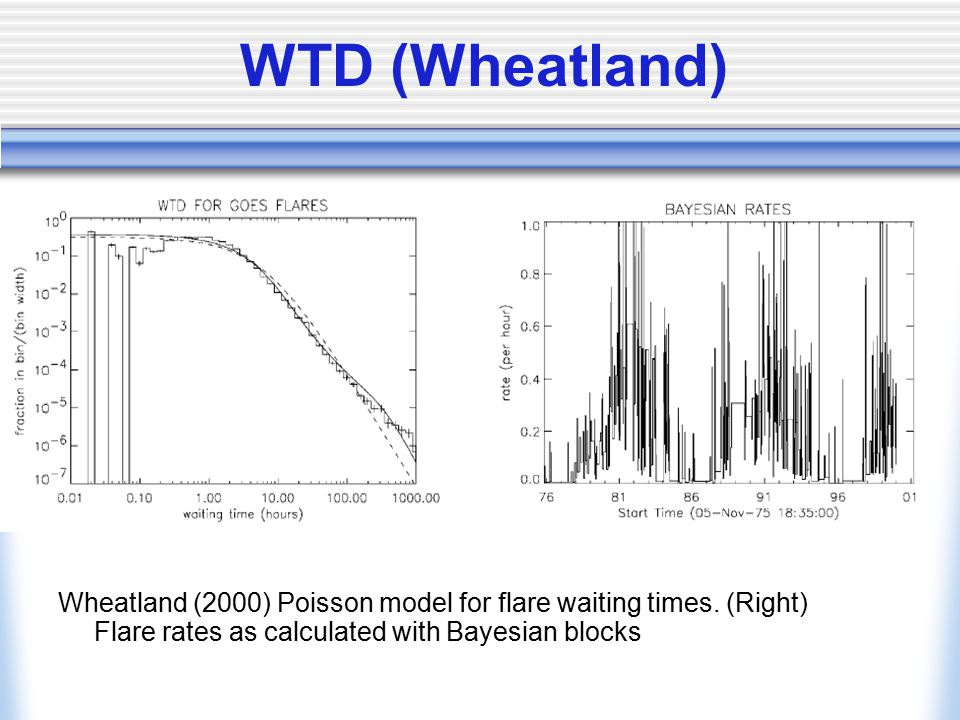 WTD (Wheatland) Wheatland (2000) Poisson model for flare waiting times.