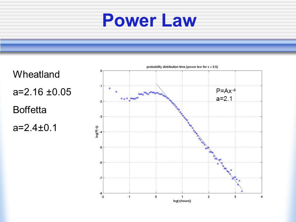 Power Law P=Ax -a a=2.1 Wheatland a=2.16 ±0.05 Boffetta a=2.4±0.1