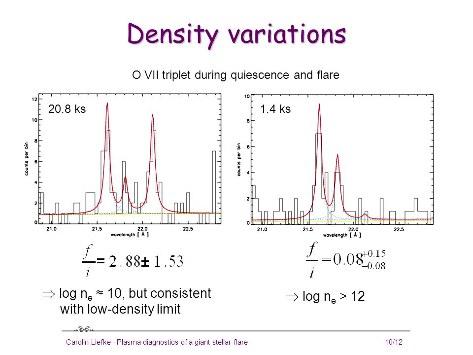 Carolin Liefke - Plasma diagnostics of a giant stellar flare10/12 Density variations  log n e ≈ 10, but consistent with low-density limit  log n e > 12 O VII triplet during quiescence and flare 20.8 ks1.4 ks