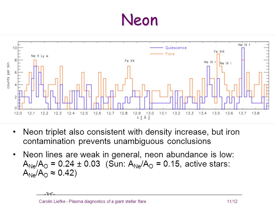 Carolin Liefke - Plasma diagnostics of a giant stellar flare11/12 Neon Neon triplet also consistent with density increase, but iron contamination prevents unambiguous conclusions Neon lines are weak in general, neon abundance is low: A Ne /A O = 0.24 ± 0.03 (Sun: A Ne /A O = 0.15, active stars: A Ne /A O ≈ 0.42)