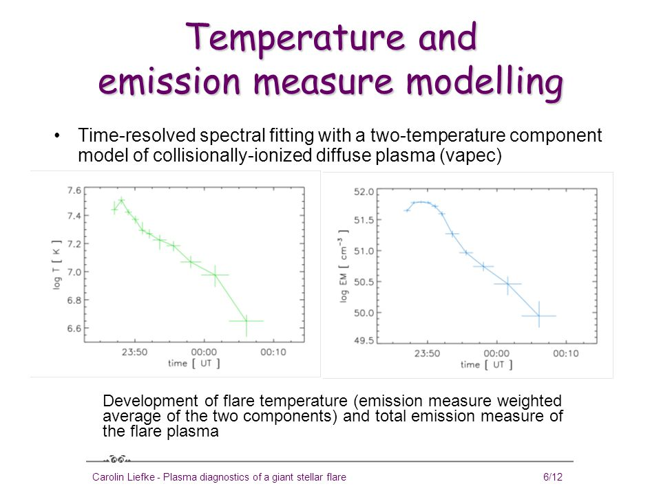 Carolin Liefke - Plasma diagnostics of a giant stellar flare7/12 Loop length L = 1.7 · 10 9 cm according to the method of Reale et al.