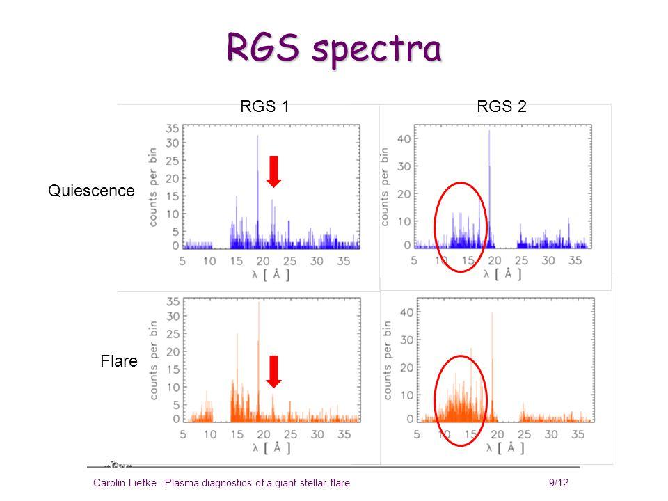 Carolin Liefke - Plasma diagnostics of a giant stellar flare10/12 Density variations  log n e ≈ 10, but consistent with low-density limit  log n e > 12 O VII triplet during quiescence and flare 20.8 ks1.4 ks
