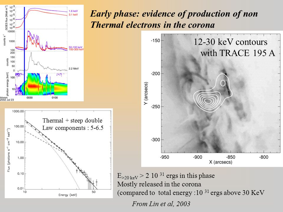 Early phase: evidence of production of non Thermal electrons in the corona From Lin et al, 2003 12-30 keV contours with TRACE 195 A Thermal + steep double Law components : 5-6.5 E >20 keV > 2 10 31 ergs in this phase Mostly released in the corona (compared to total energy :10 31 ergs above 30 KeV
