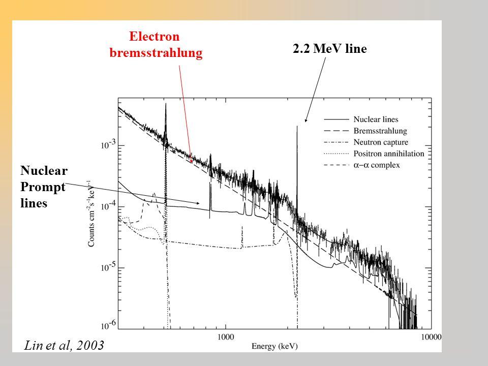 Lin et al, 2003 2.2 MeV line Nuclear Prompt lines Electron bremsstrahlung