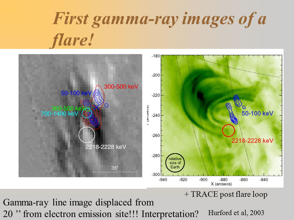 First gamma-ray images of a flare! Gamma-ray line image displaced from 20 '' from electron emission site!!! Interpretation? Hurford et al, 2003 + TRAC