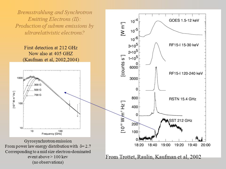 Bremsstrahlung and Synchrotron Emitting Electrons (II): Production of submm emissions by ultrarelativistic electrons? First detection at 212 GHz Now a