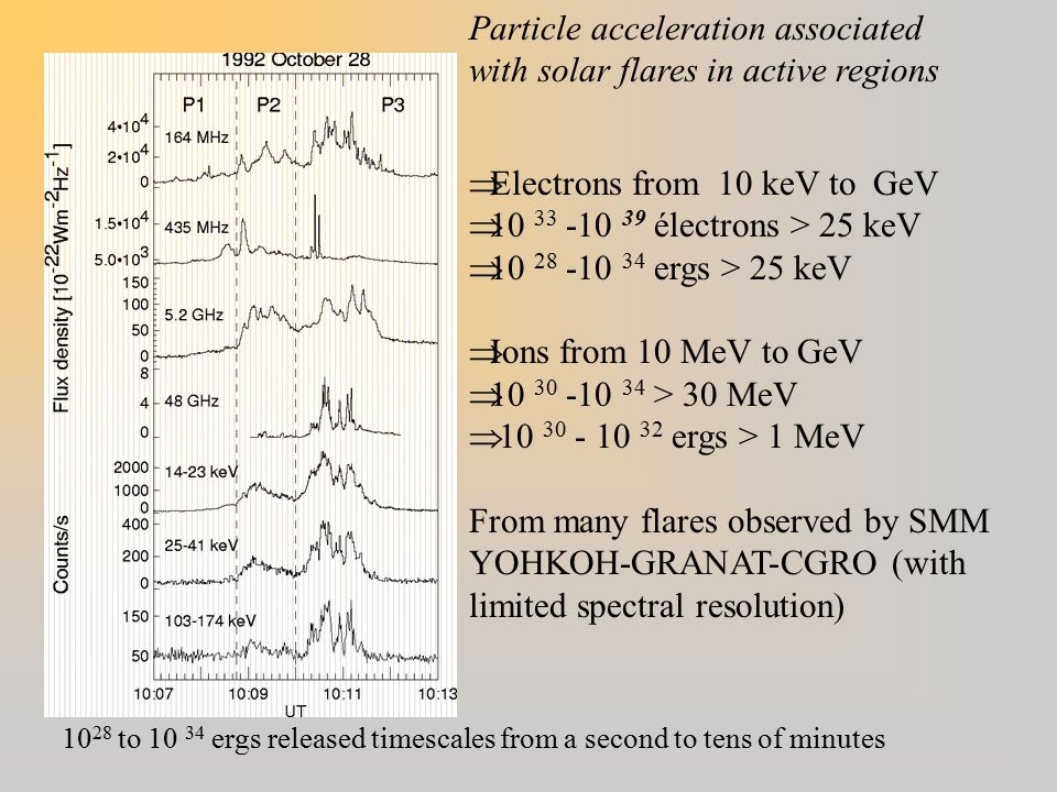 Particle acceleration associated with solar flares in active regions  Electrons from 10 keV to GeV  10 33 -10 39 électrons > 25 keV  10 28 -10 34 ergs > 25 keV  Ions from 10 MeV to GeV  10 30 -10 34 > 30 MeV  10 30 - 10 32 ergs > 1 MeV From many flares observed by SMM YOHKOH-GRANAT-CGRO (with limited spectral resolution) 10 28 to 10 34 ergs released timescales from a second to tens of minutes
