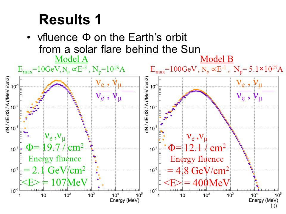 Results 1 νfluence Φ on the Earth's orbit from a solar flare behind the Sun ν e,ν μ Φ= 19.7 / cm 2 Energy fluence = 2.1 GeV/cm 2 = 107MeV ν e,ν μ Φ= 12.1 / cm 2 Energy fluence = 4.8 GeV/cm 2 = 400MeV Model A E max =10GeV, N p ∝ E -3, N p =10 29 A Model B E max =100GeV, N p ∝ E -1, N p = 5.1×10 27 A ν e, ν μ 10