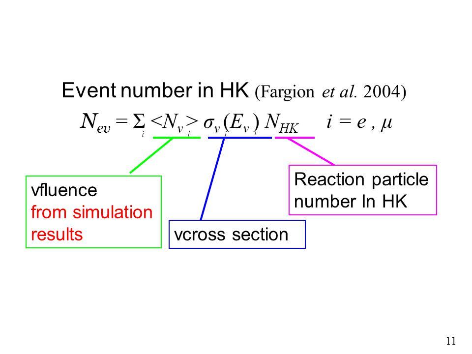 SK での検出に必要なフラックス SK で 1event 検出するには Φ ν × σ νp ×N pSK =1 σ νp ~10 -38 cm 2 (E/GeV) → =100MeV とすると σ νp ~10 - 39 cm 2 SK 水 22.5kton → N pSK =10 34 よって Φ ν = 10 5 cm -2 が 1event に必要 HK では N pSK が 20 倍 Φ ν = 5×10 3 cm -2 が 1event に必要 解析時には ν の エネルギーに応じた 断面積を掛ける Event number in HK (Fargion et al.