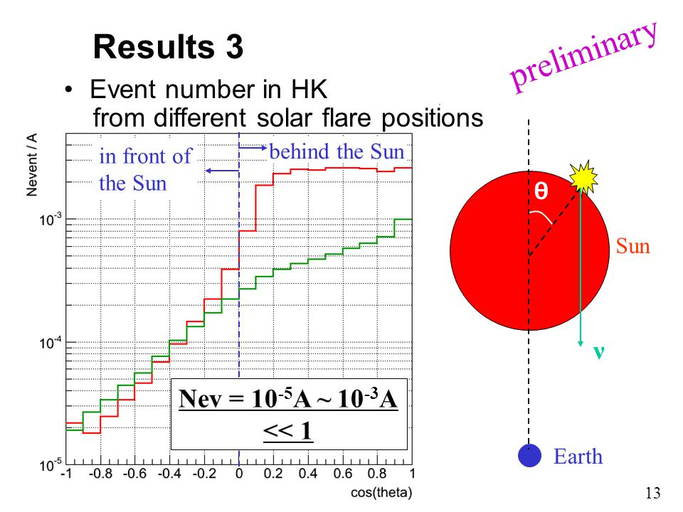 Results 3 Event number in HK from different solar flare positions 13 ν θ Earth Sun behind the Sun in front of the Sun Nev = 10 -5 A ~ 10 -3 A << 1 preliminary