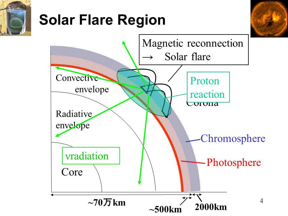 Solar Flare Region ~70 万 km ~500km 2000km Core Radiative envelope Convective envelope Photosphere Chromosphere Corona Magnetic reconnection → Solar flare νradiation Proton reaction 4