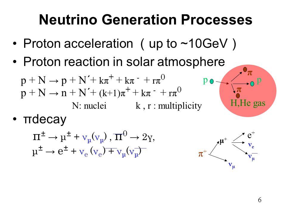 Neutrino Generation Processes 6 Proton acceleration ( up to ~10GeV ) Proton reaction in solar atmosphere p + N → p + N´+ kπ + + kπ - + rπ 0 p + N → n + N´+ (k+1)π + + kπ - + rπ 0 πdecay π ± → μ ± + ν μ (ν μ ), π 0 → 2γ, μ ± → e ± + ν e (ν e ) + ν μ (ν μ ) N: nuclei k, r : multiplicity H,He gas pp π π π+π+ νμνμ μ+μ+ e+e+ νeνe νμνμ